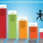 Overcoming Communication Barriers – 24 Hour Translation Services