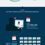 28 Facts You Probably Don't Know About WordPress [Infographic]