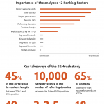SEMrush Ranking Factors Study 2017