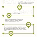 Infographic – .com Domain History