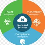 The 9 most common MSSP security services